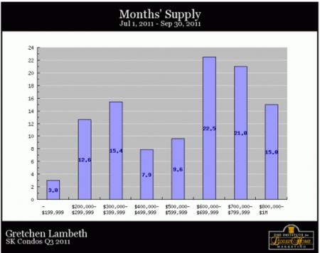 south-kohala-condos-months-supply