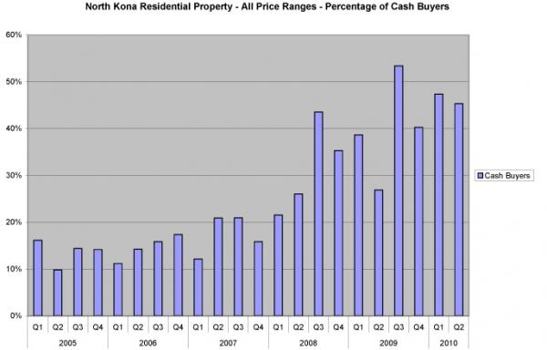 nk-res-percent-cash-buyers