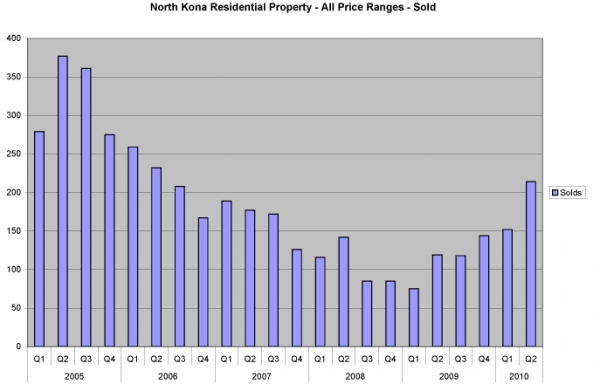 nk-res-sold