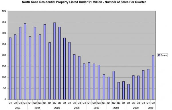 nk-res-under1m-sales-per-q