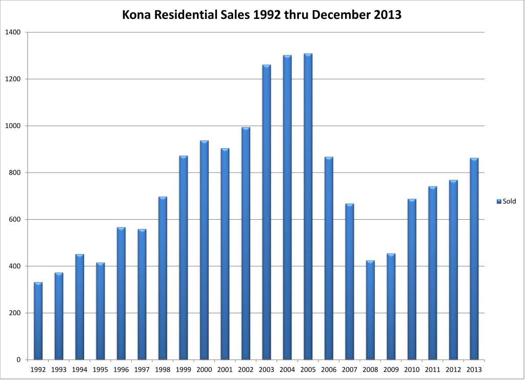 2014-01 NK Res sales 2013