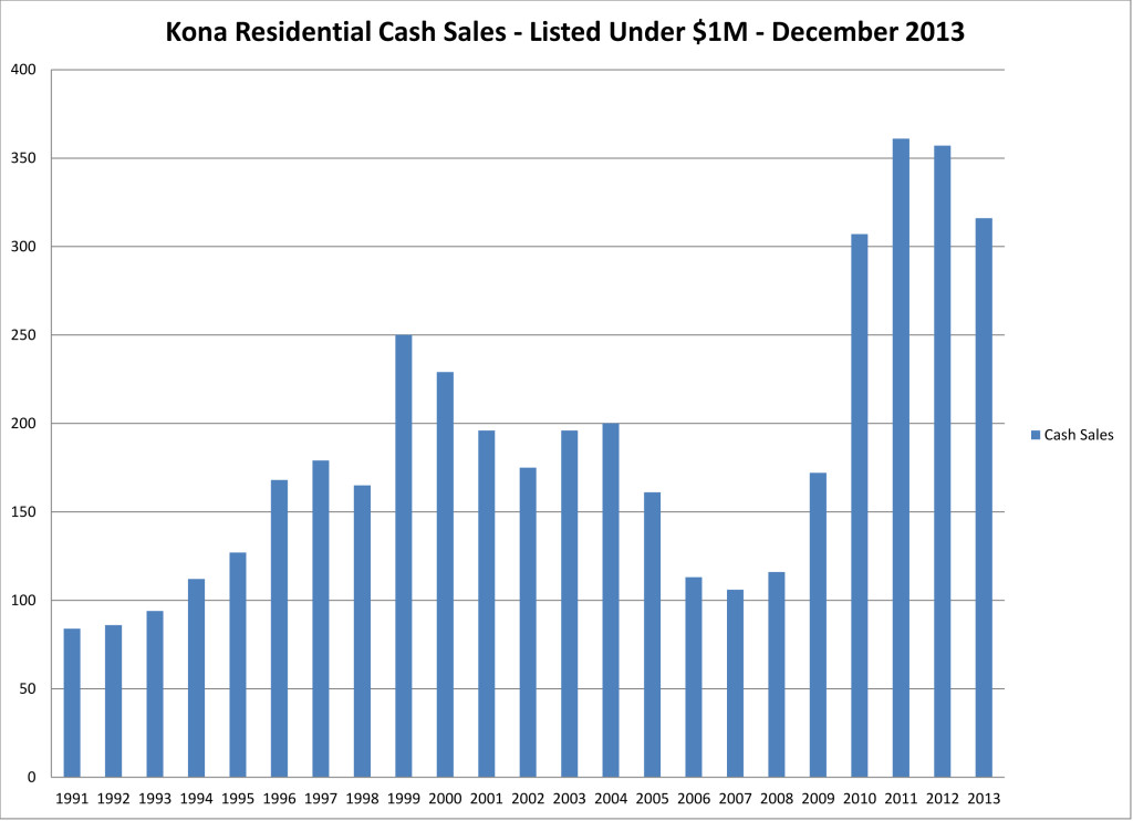 2014-01 NK year cash sales res u $1M