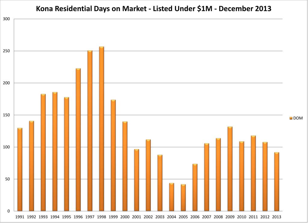 2014-01 NK year dom res u $1M