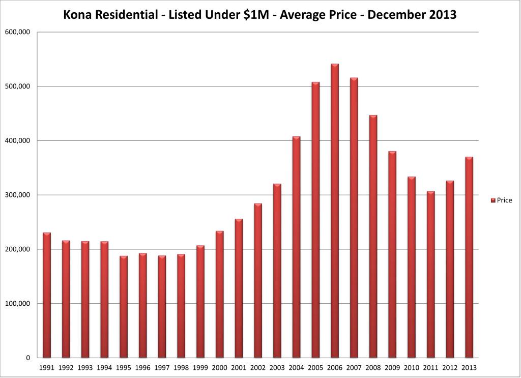 2014-01 NK year price res u $1M