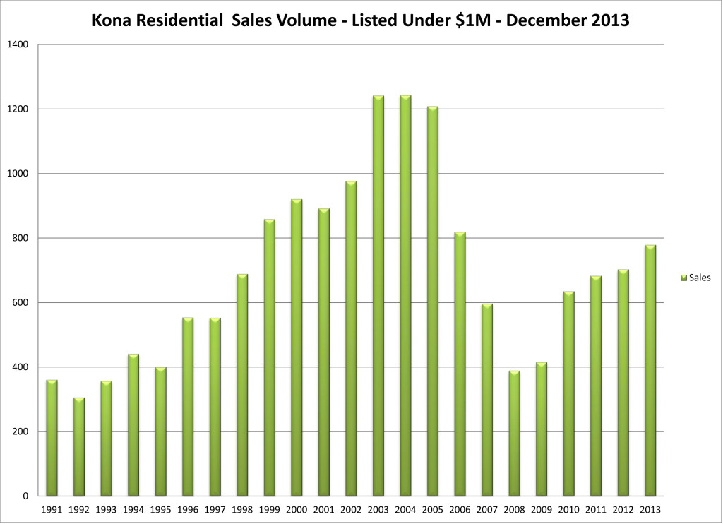 2014-01 NK year # res u $1M listed