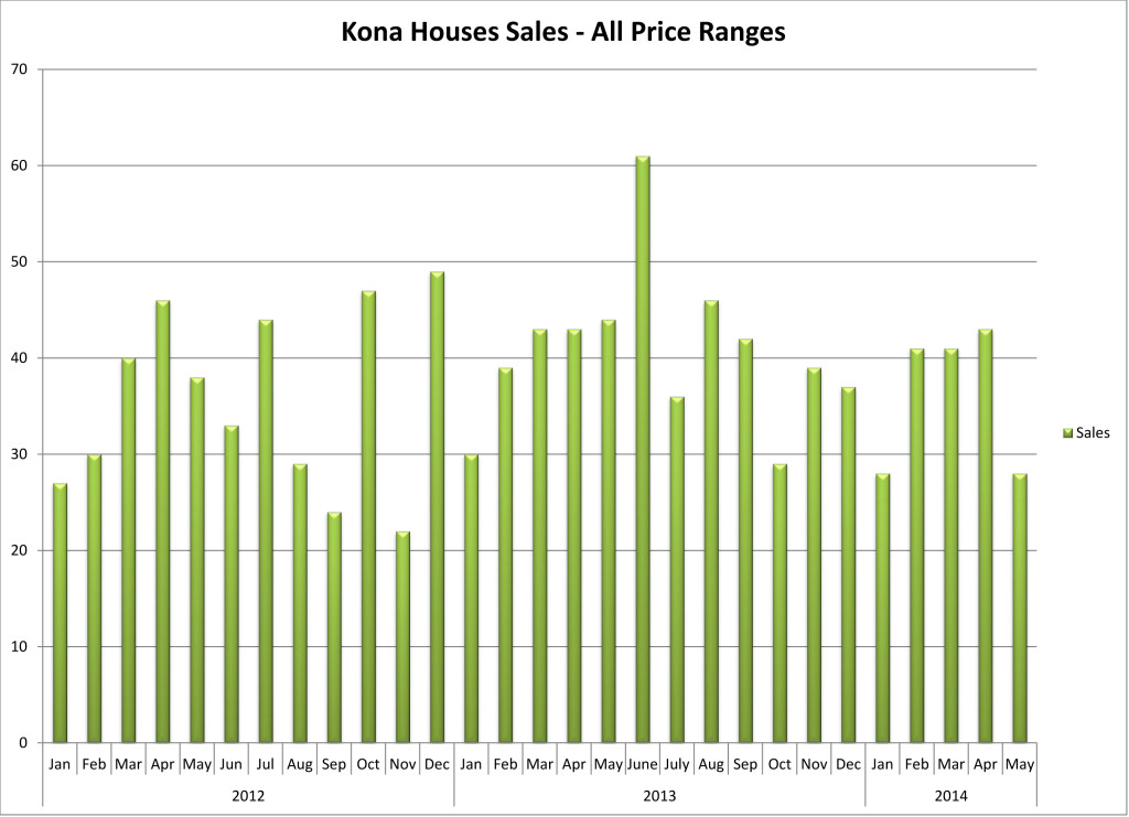 201406 NK Houses Sales