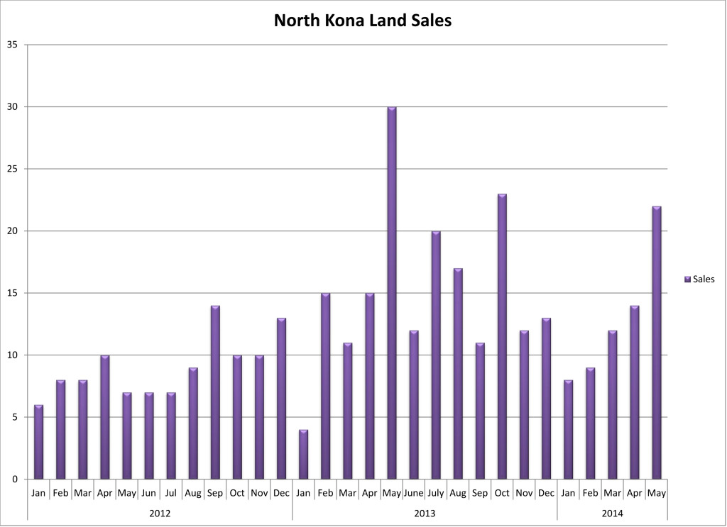 201406 NK Land Sales by Month