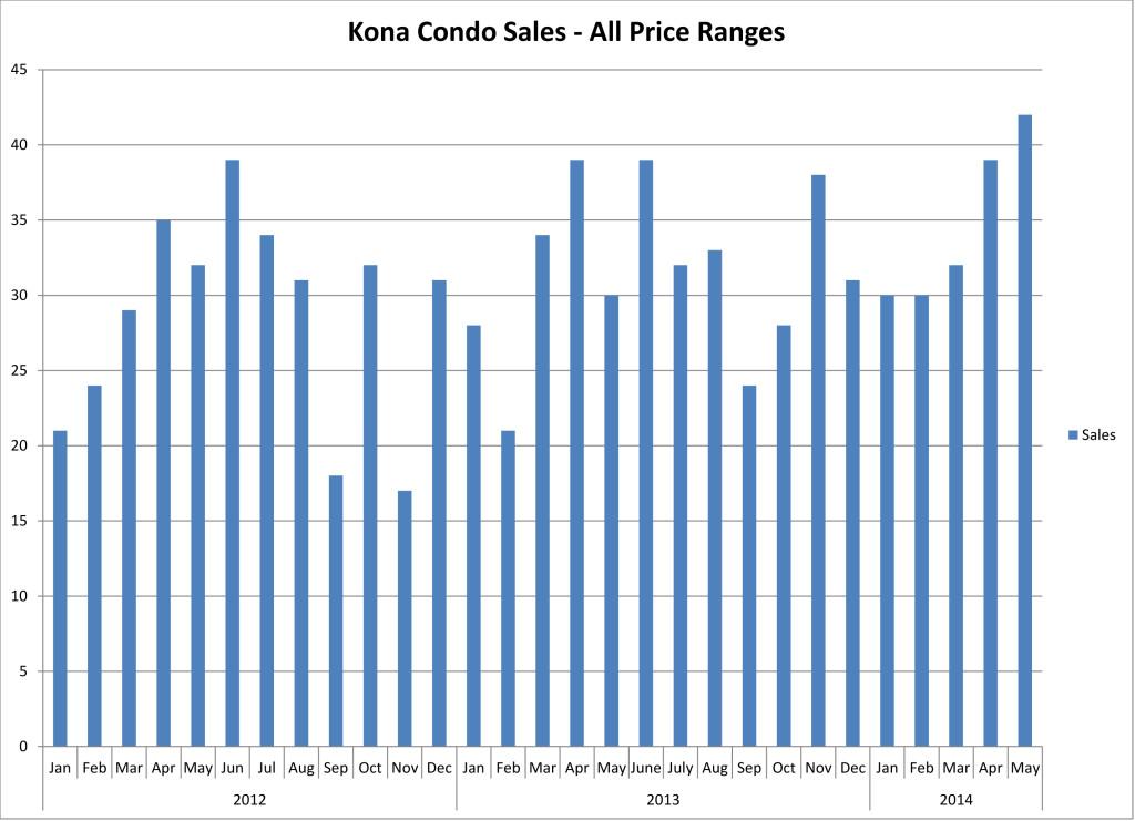 201406 NKCondo Sales