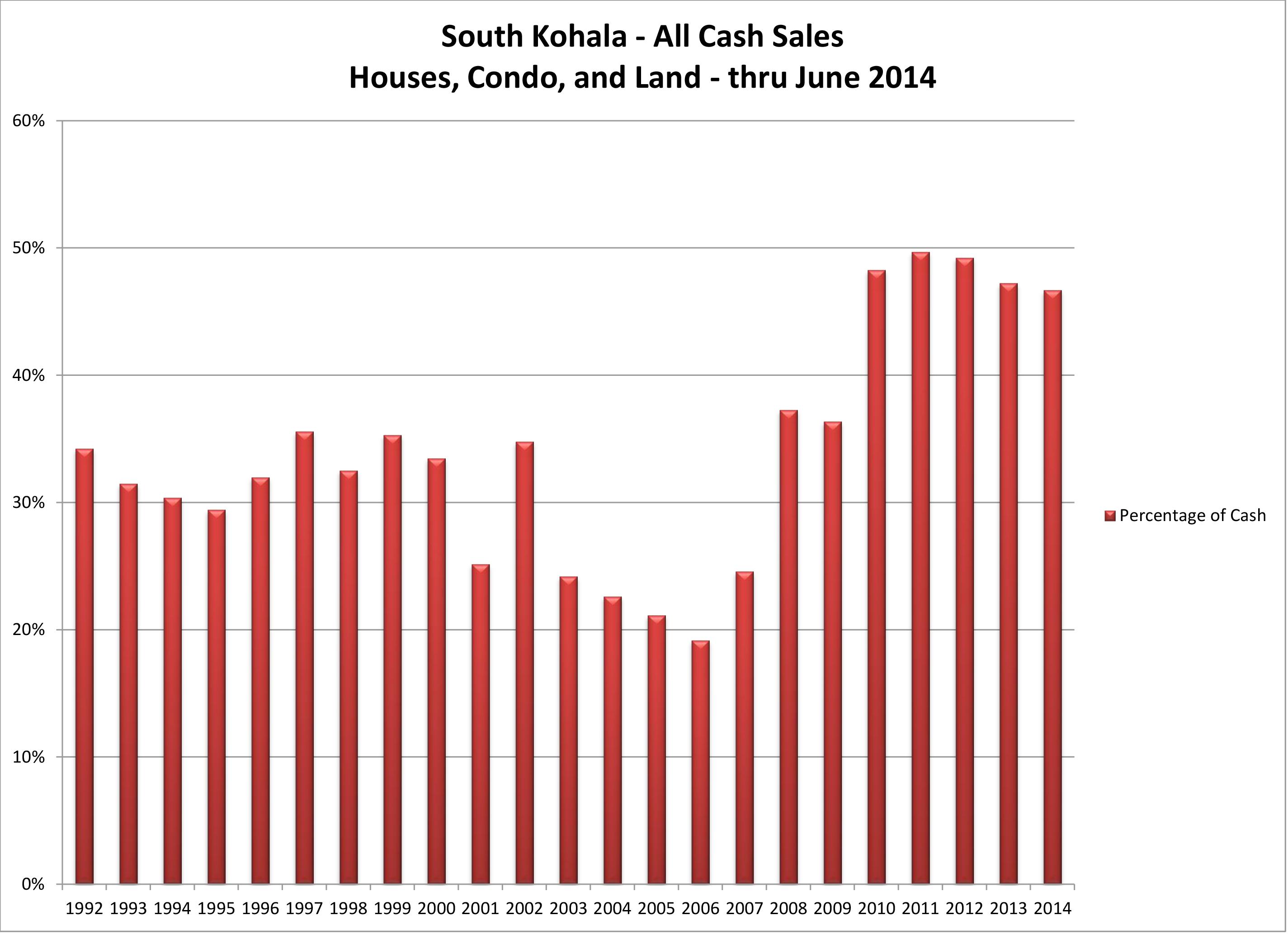 201407 SK Cash Sales