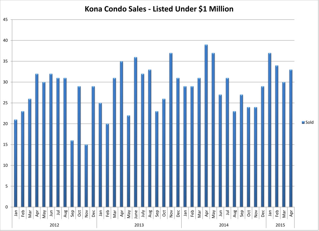 May 2015 NK Condo Sales by month
