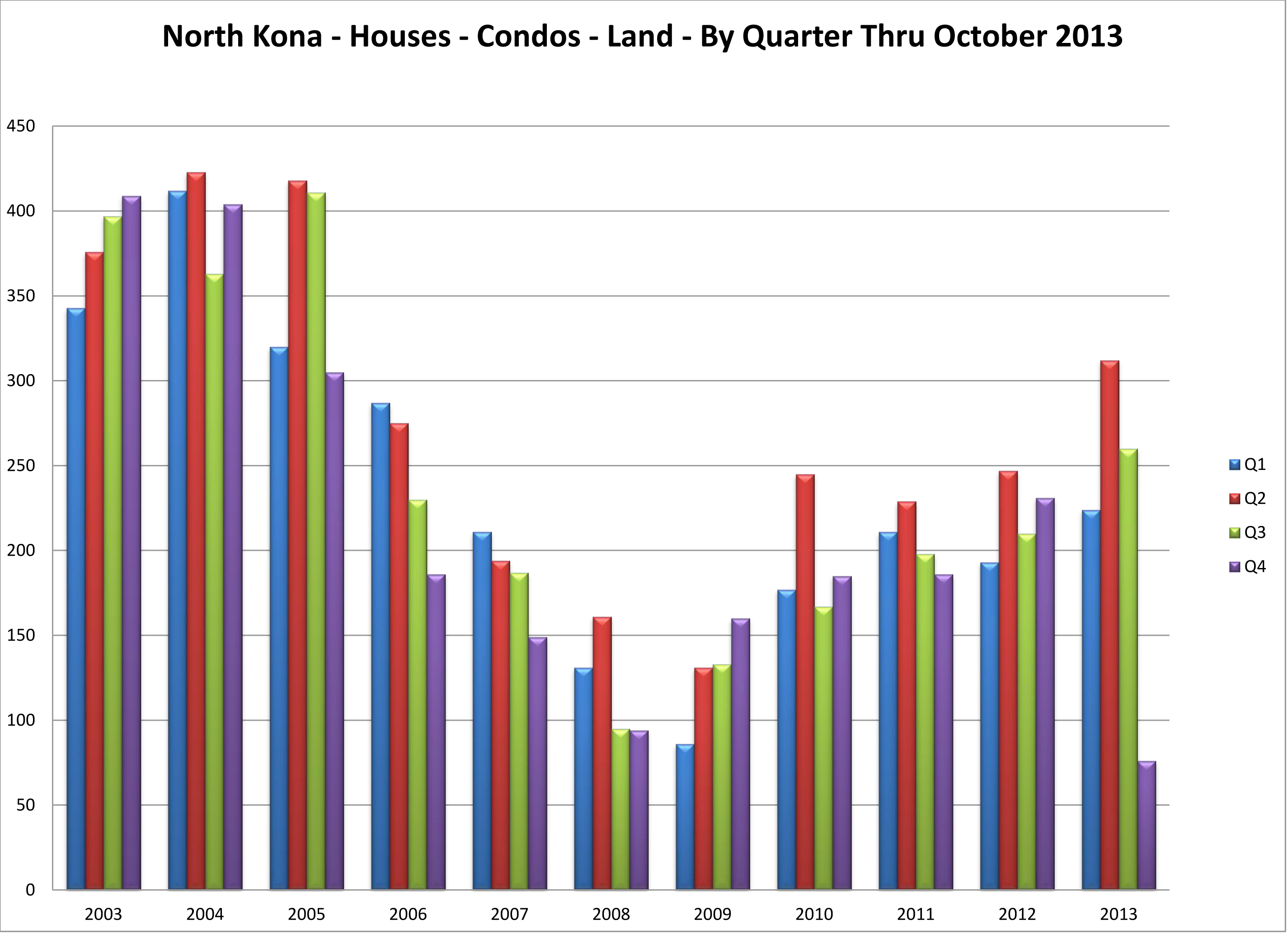 NK 03 to 13 by quarter Nov 2013