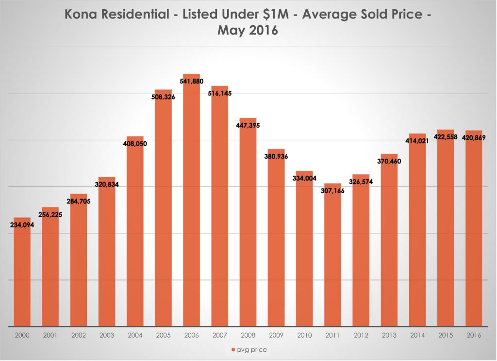 NK Avg Price under $1M