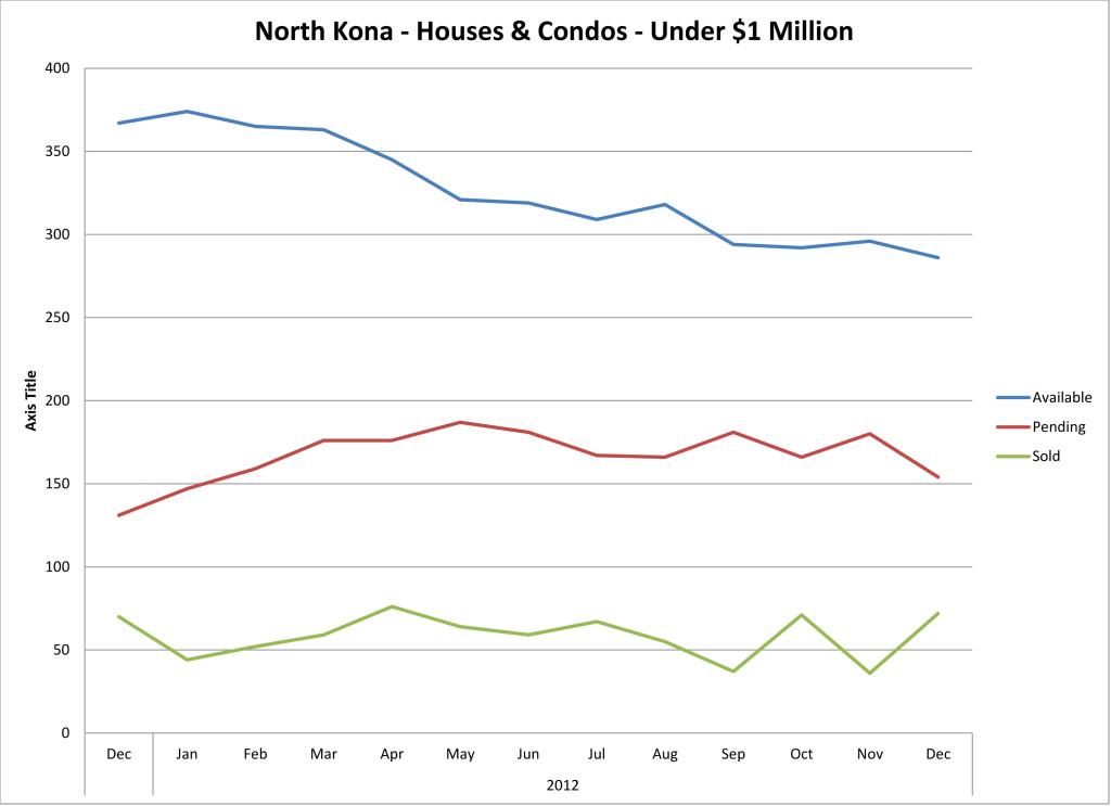North Kona Houses and Condos Under $1 Million