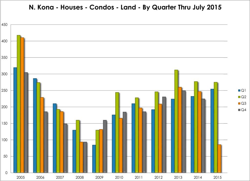 Property Statistics 08012015.xlsx