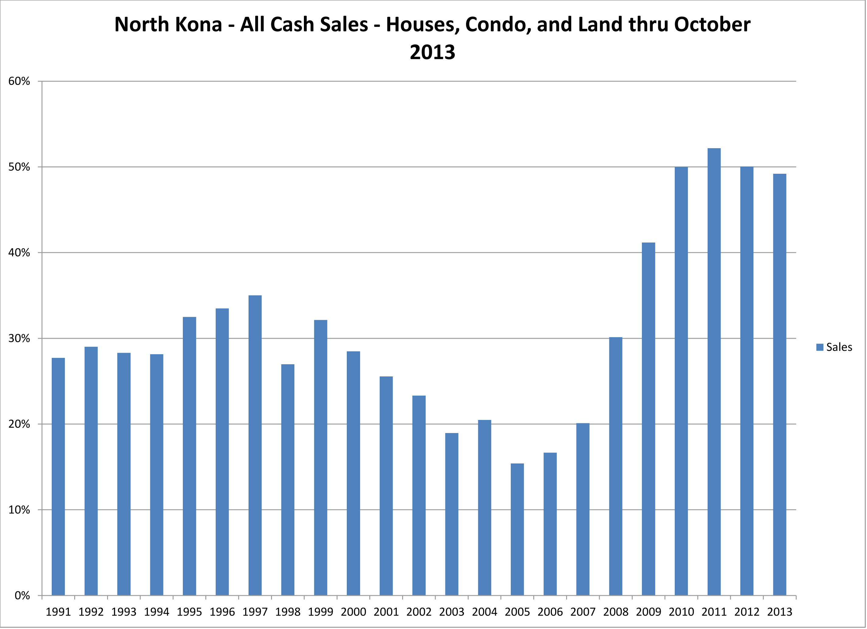 NK Cash Sales as a percentage of the market Nov 2013