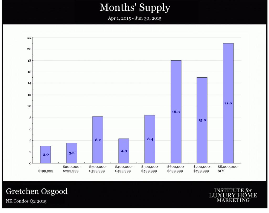 NK Condos Q2 2015-3 South Kohala Detailed RE stats July 2015