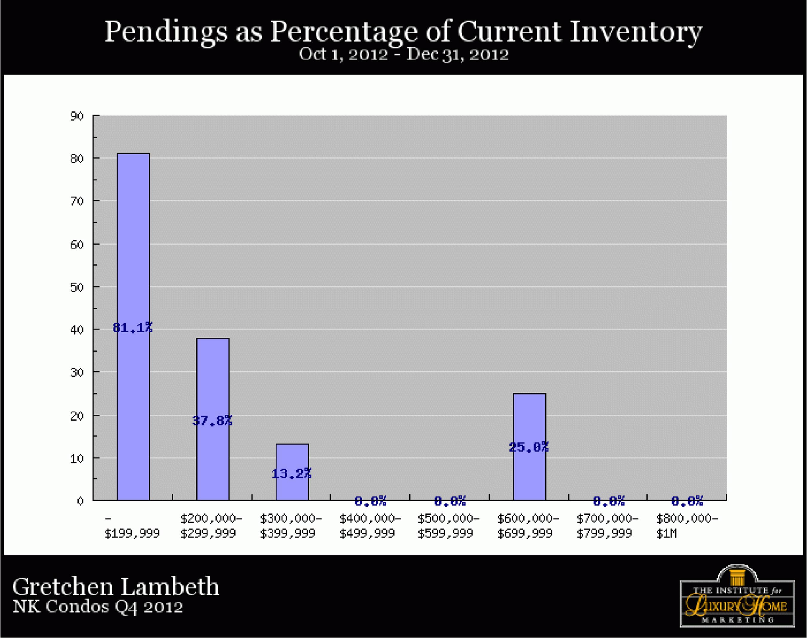 NK-Condos-Q4-2012-pendingspercentofcurrentinventory