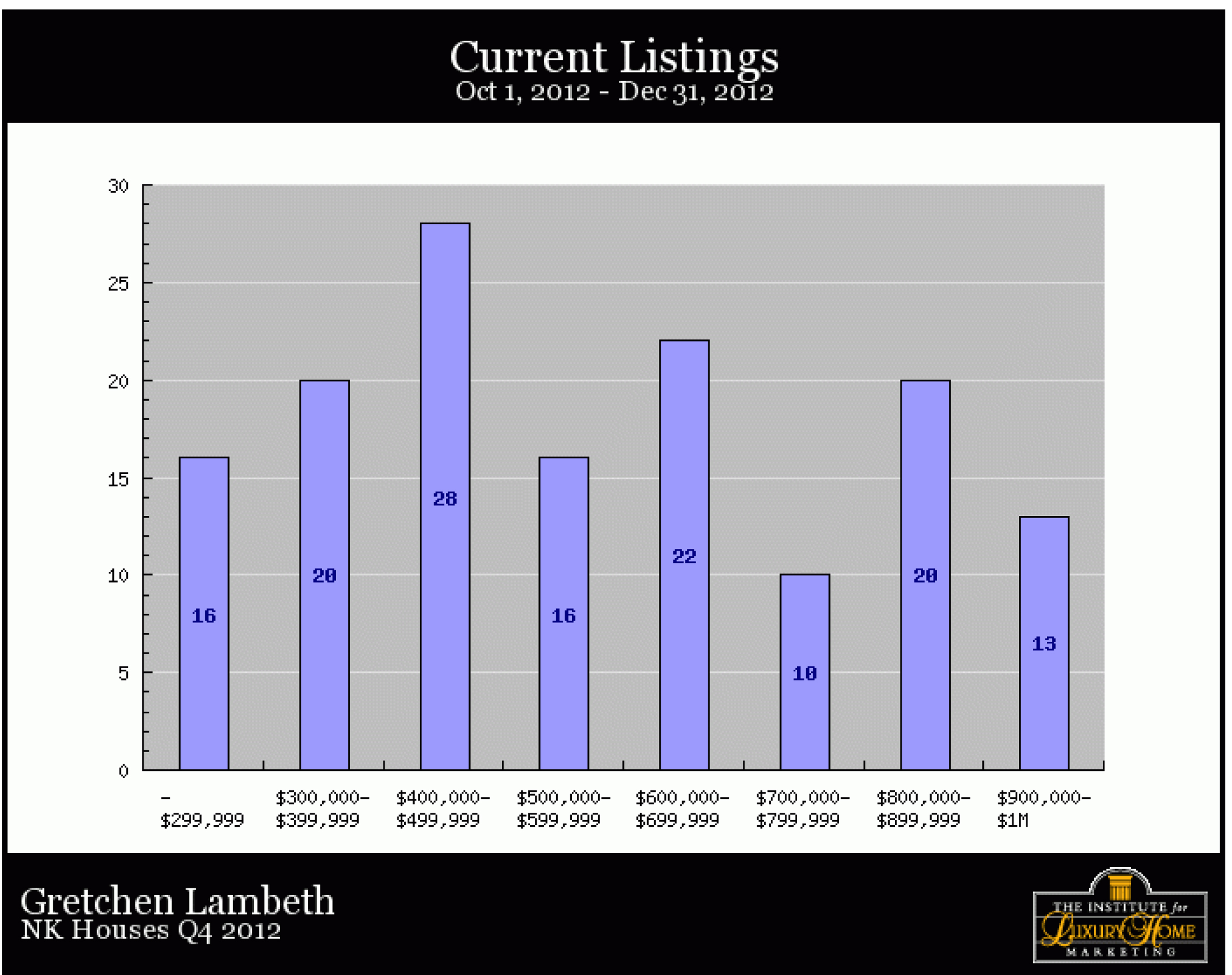 North Kona Homes, Current Listings, December 2012