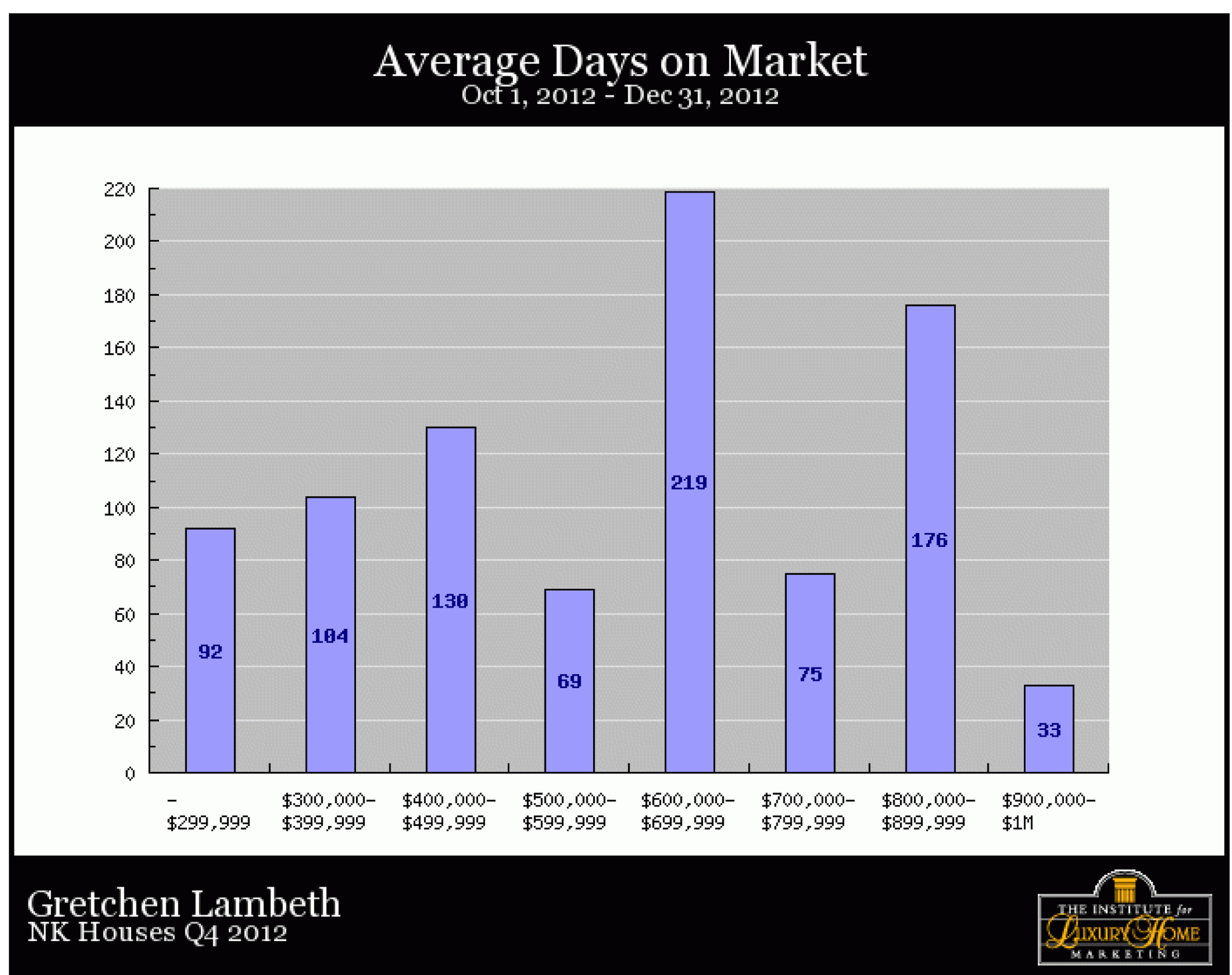 North Kona Homes, Average Days on Market, December 2012