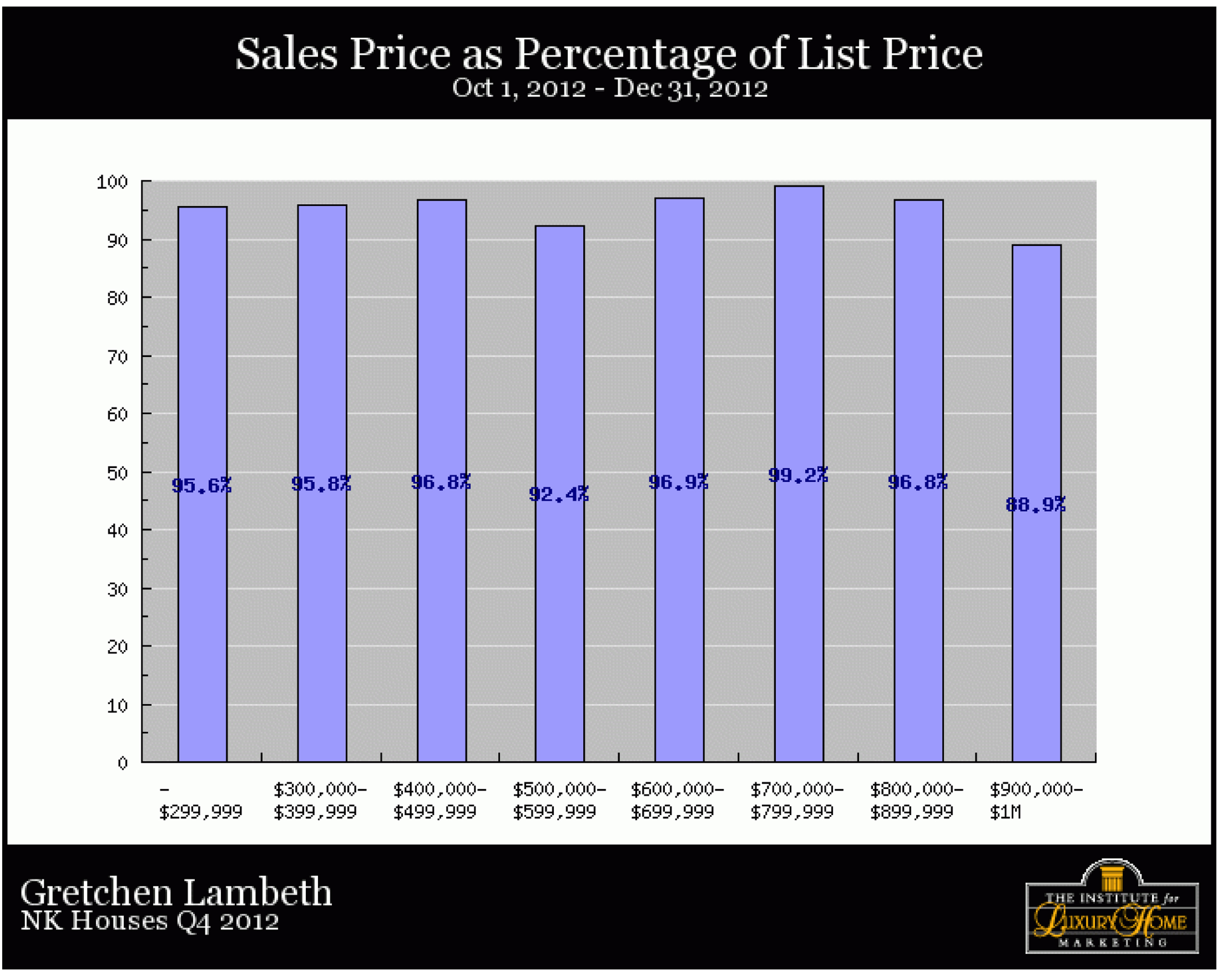 North Kona Homes, Sales Price as Percent of List Price, December 2012