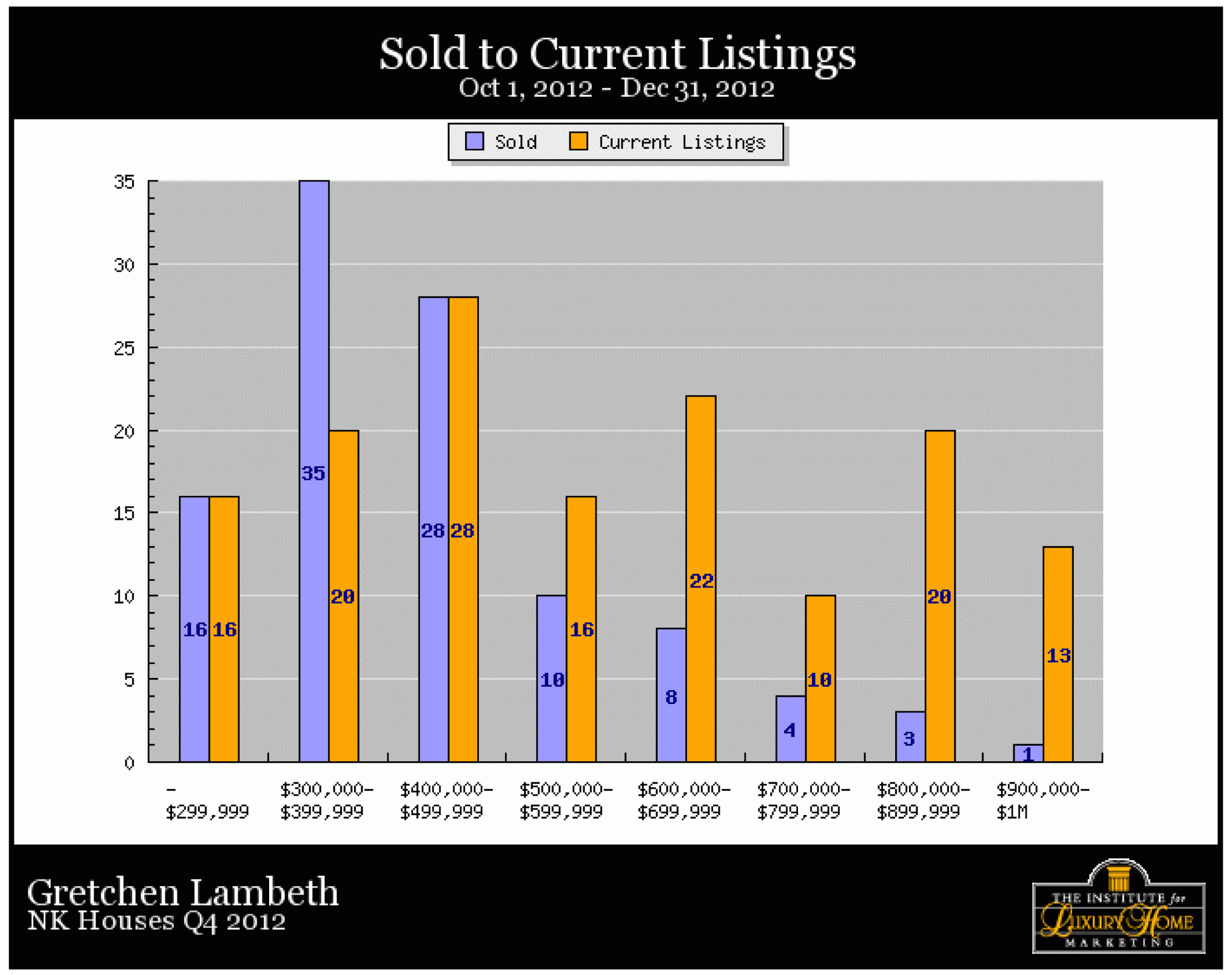 North Kona Homes, Sold to Current Listings, December 2012