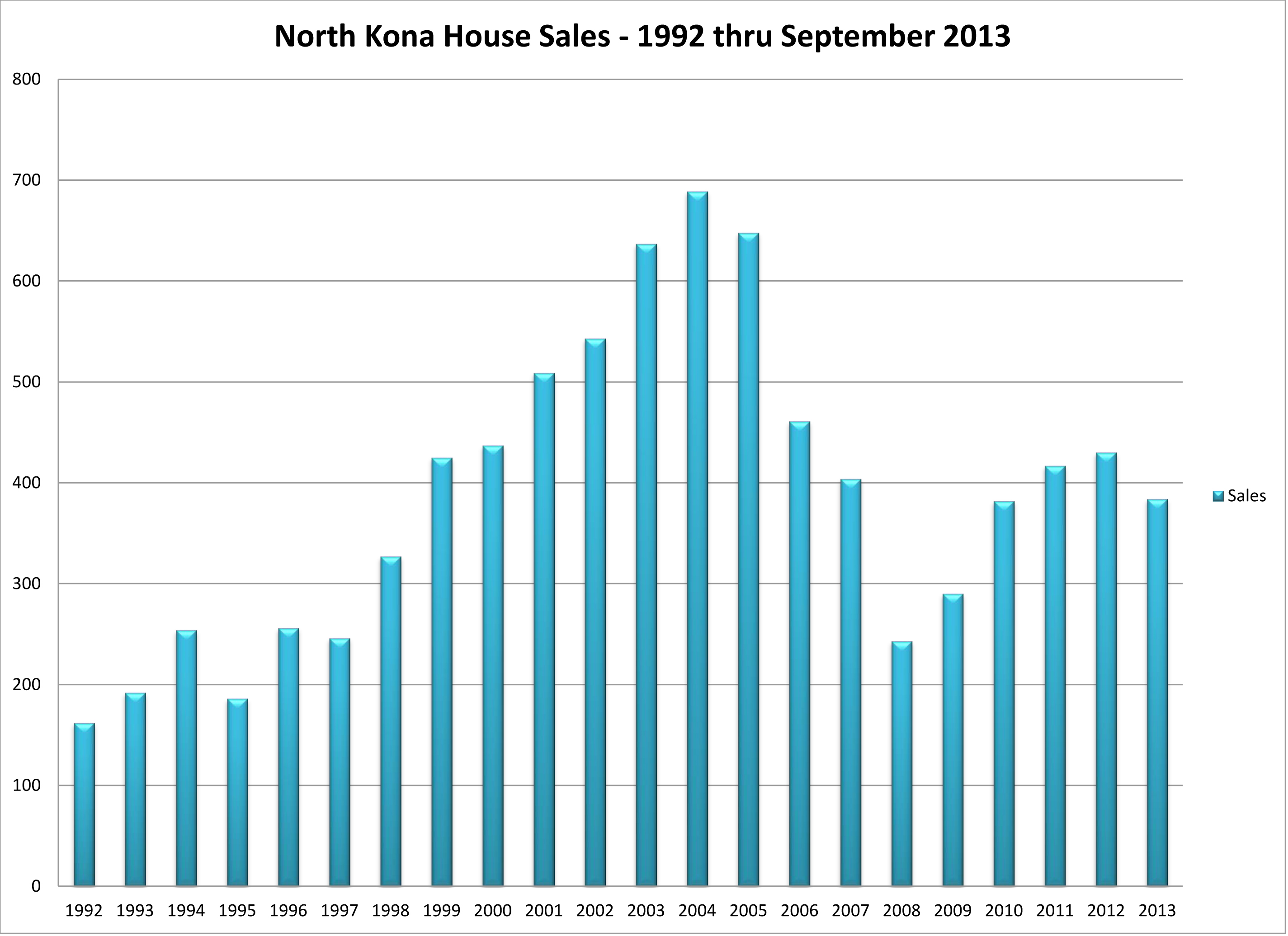 NK House Sales 92 thru 0913 by Y