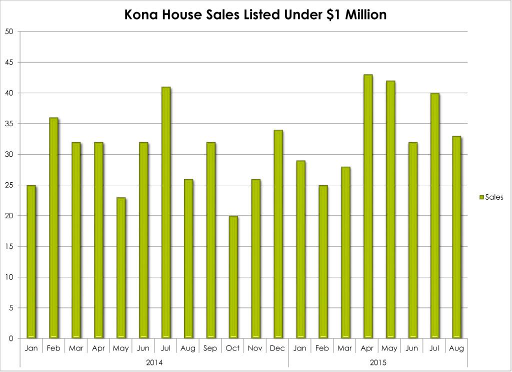 NK House Sales under $1M