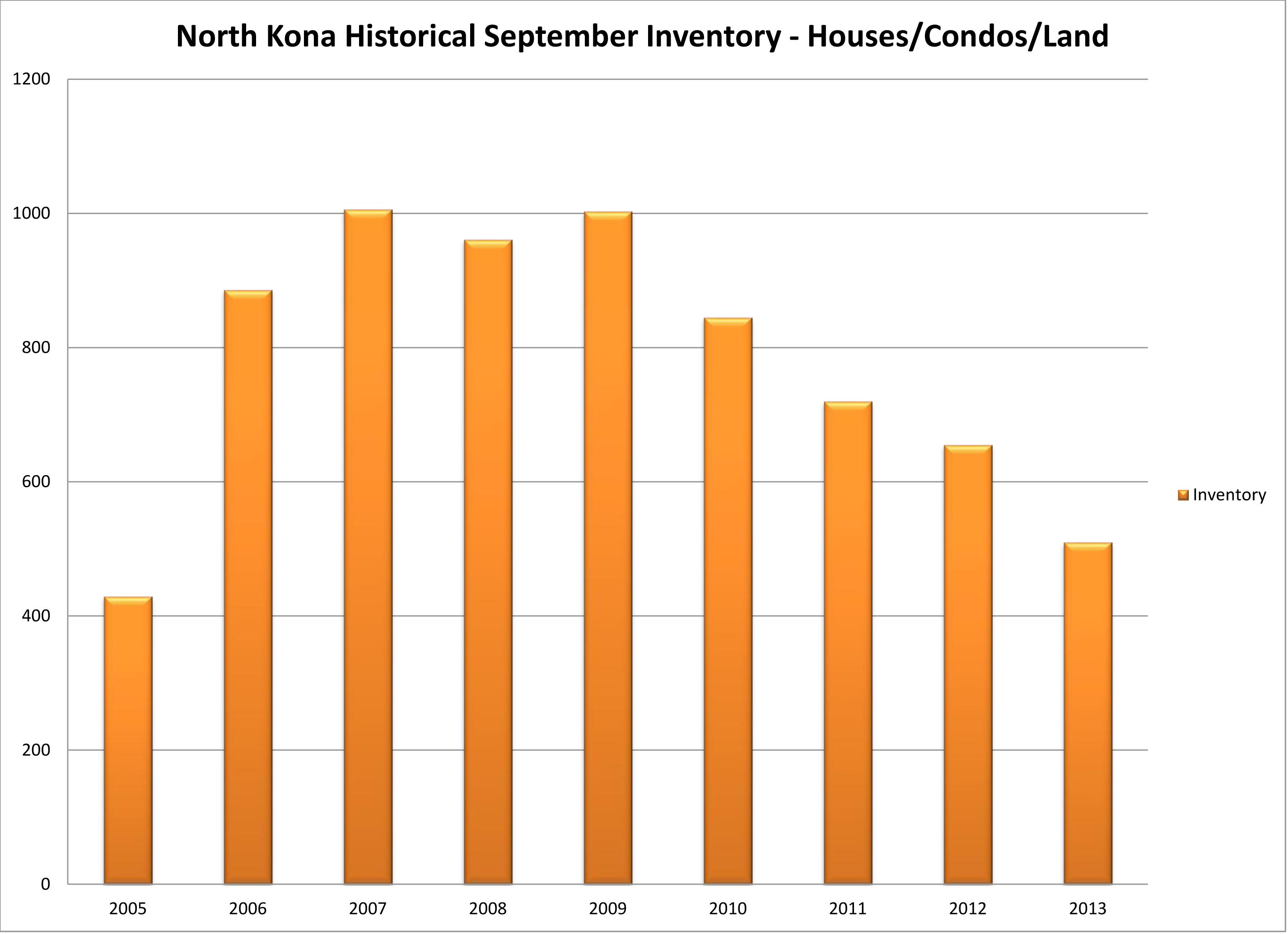 NK Inventory sep