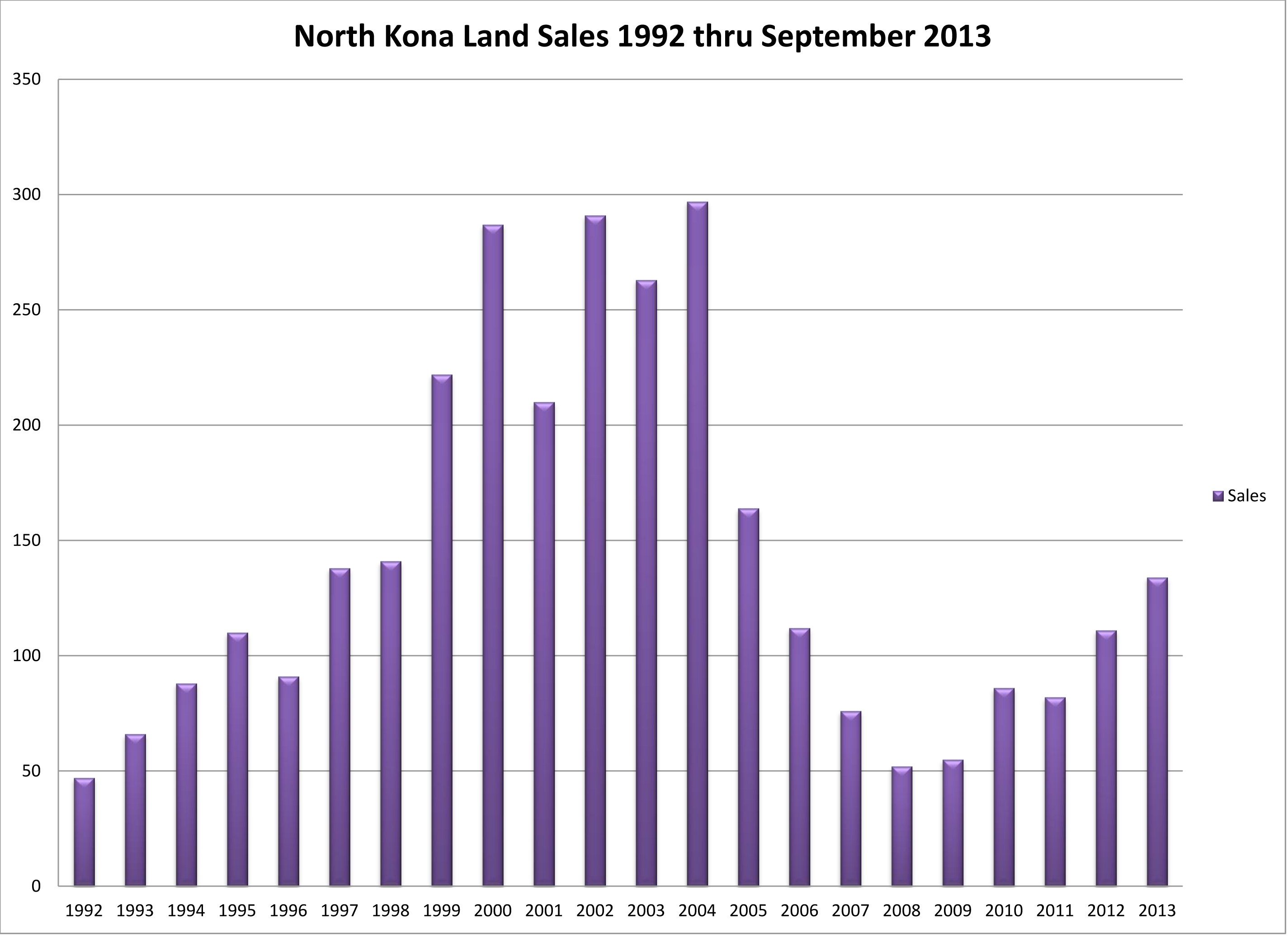 NK Land Sales 92 thru 0913 by Y