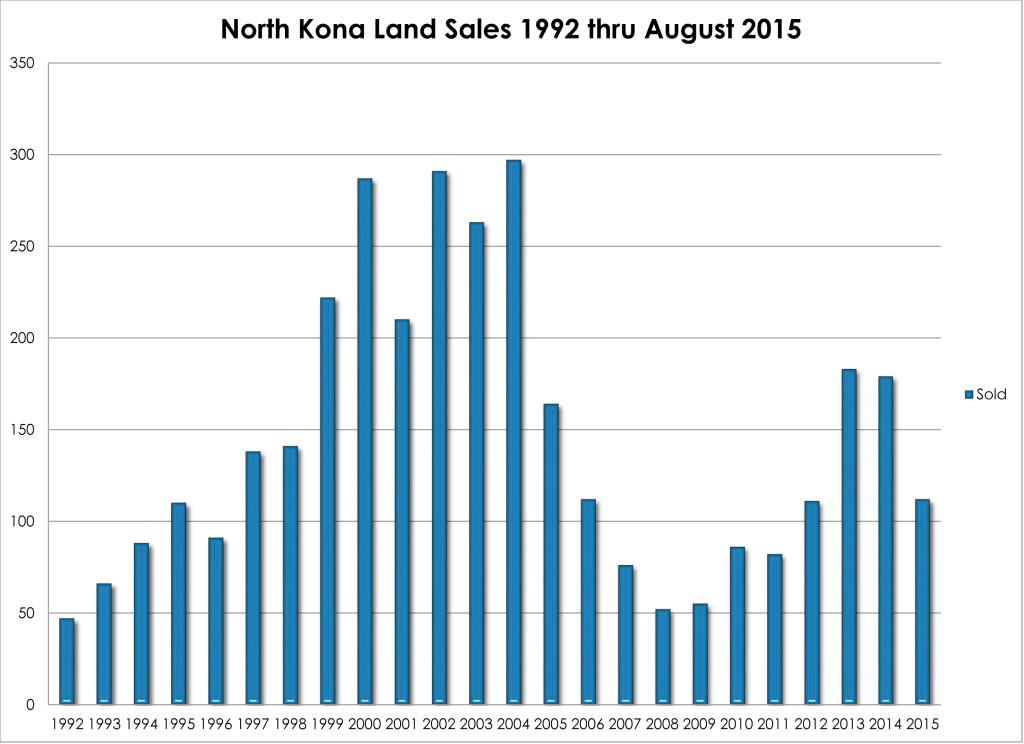 NK Land sales