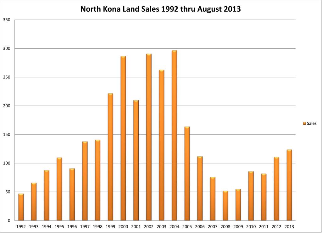 NK Land sales 92 thru 08 13