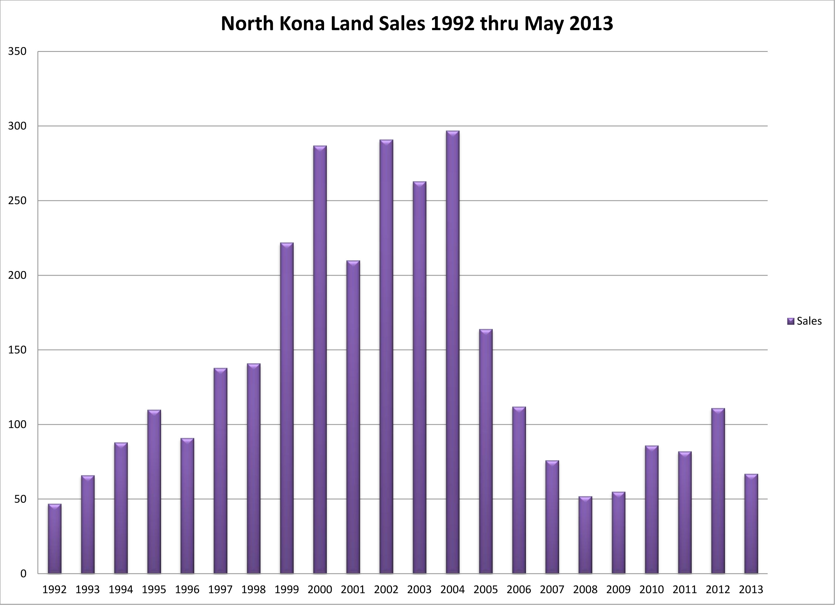 NK Land sales 92 to 13 annual