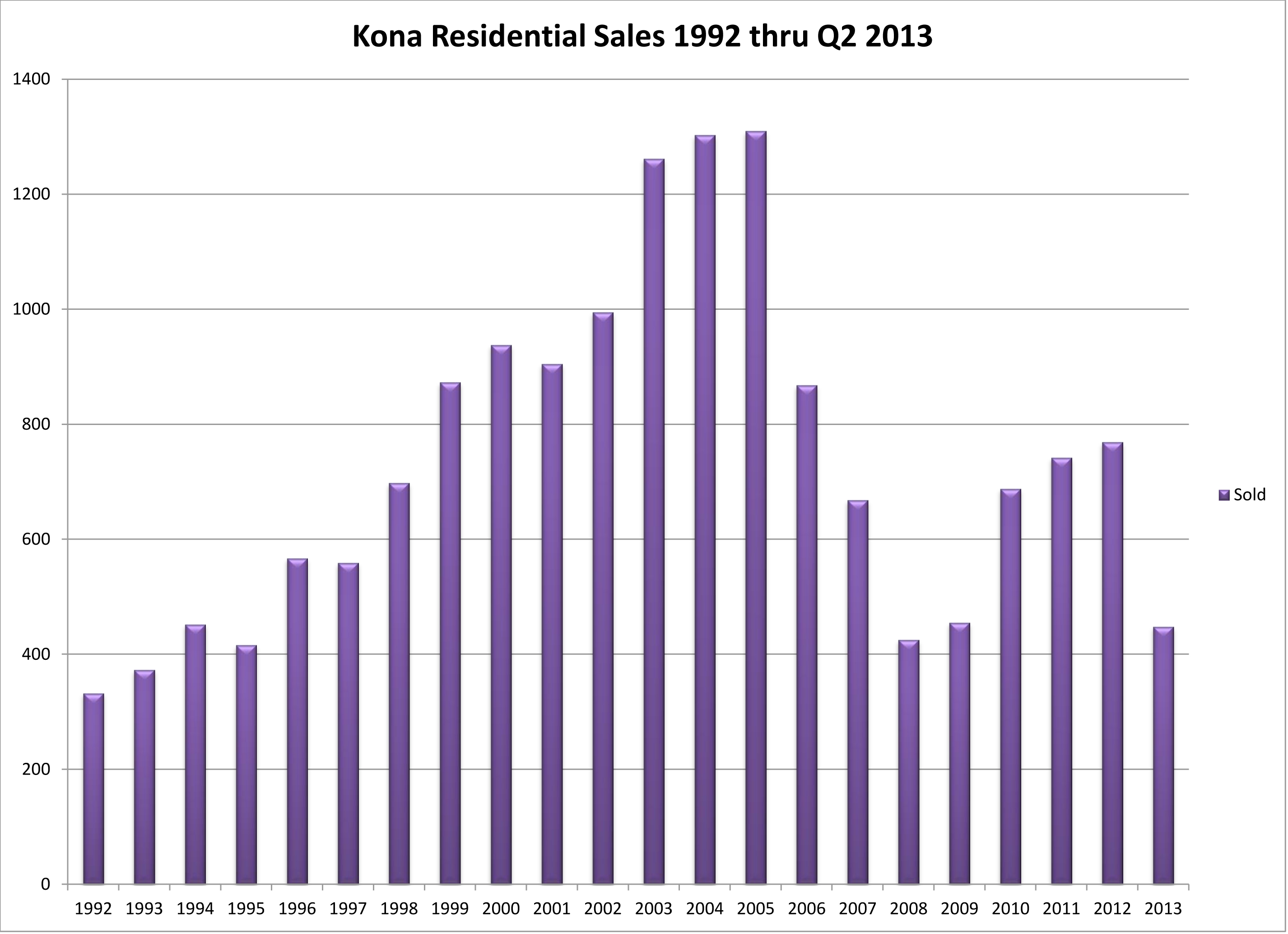 NK Res Sale 92 to Q2 2013