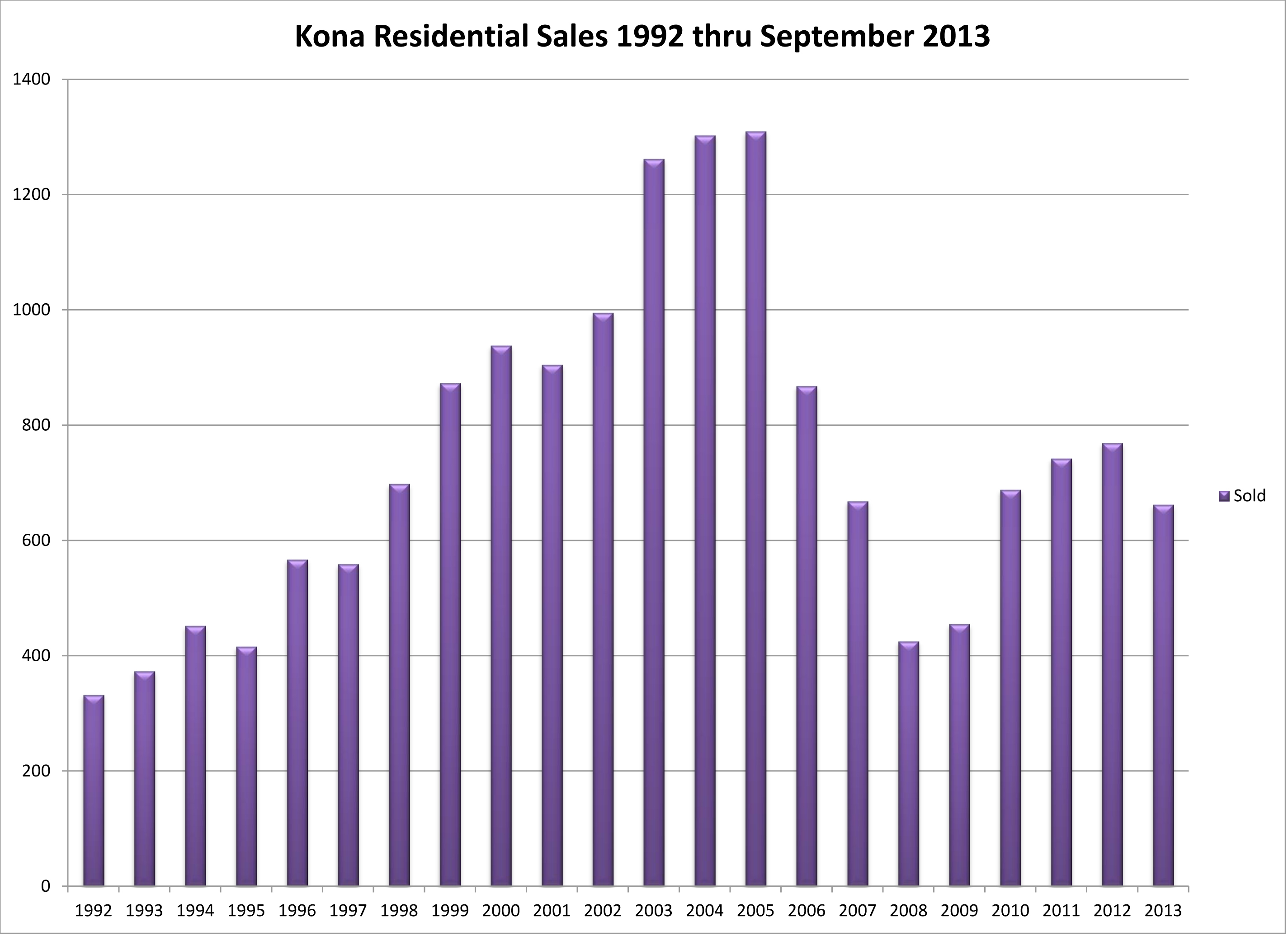 NK Res Sales houses and condos combined 92 thru 0913 by Y