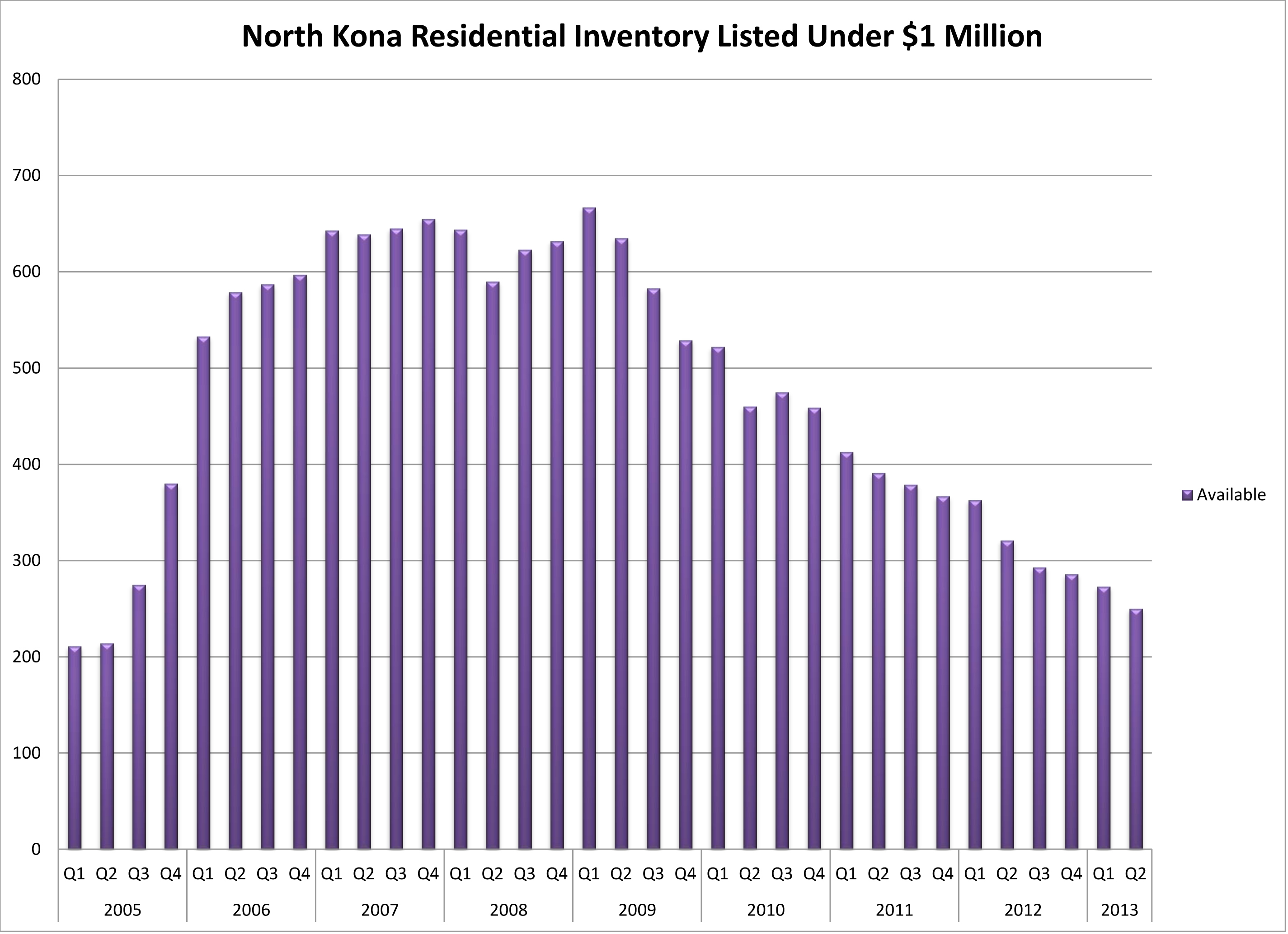 NK Res U $1M 2005 to Q2 2013 inventory