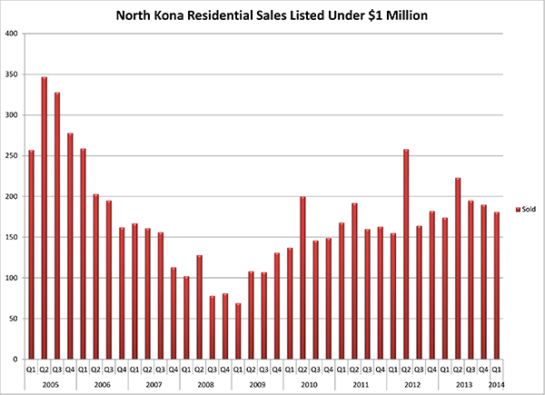NK Sales U $1M by Q resized