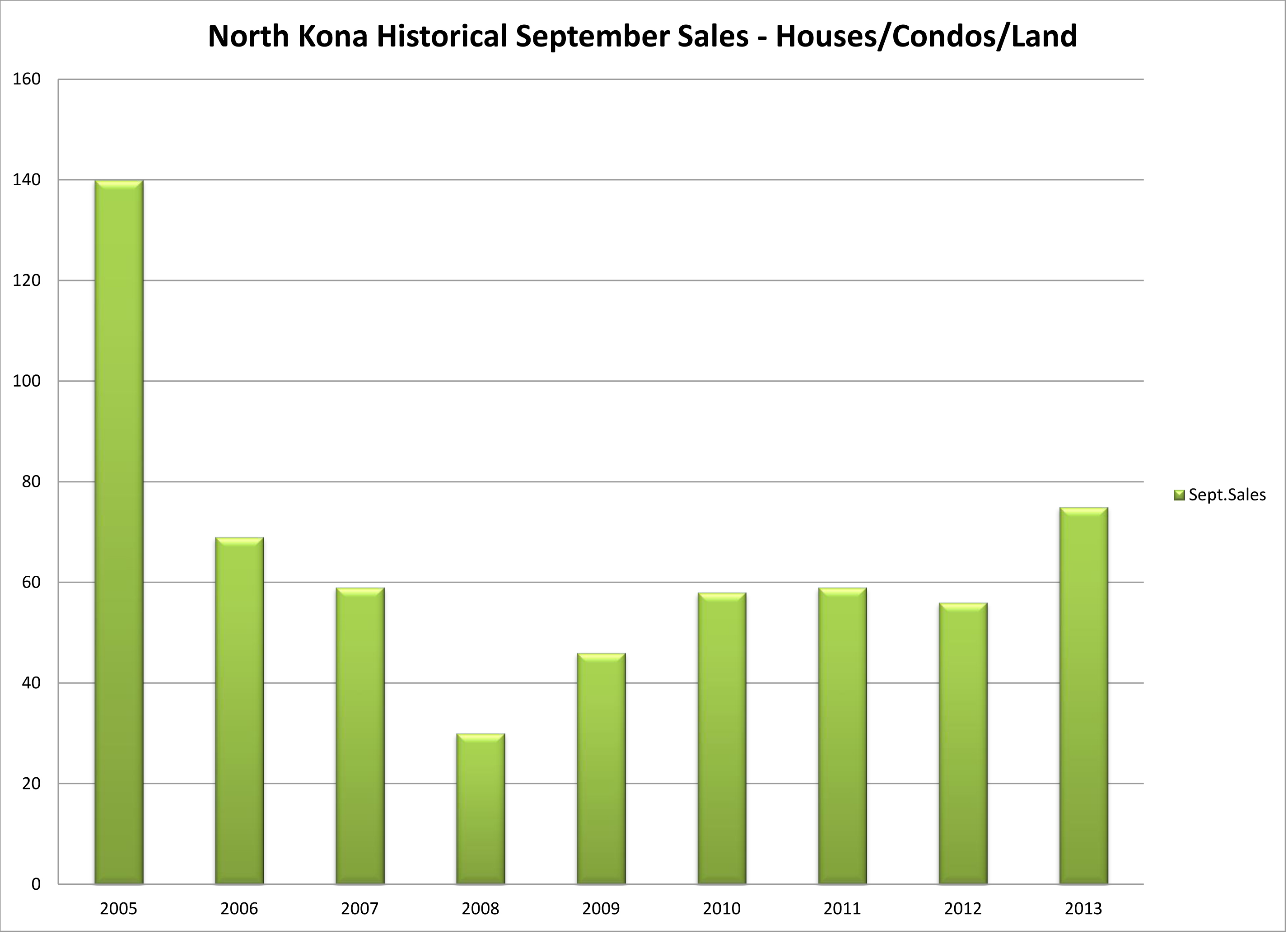 NK Sep sales