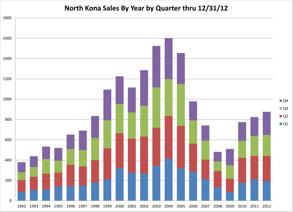North Kona Sales by Year by Quarter through December 31 2012
