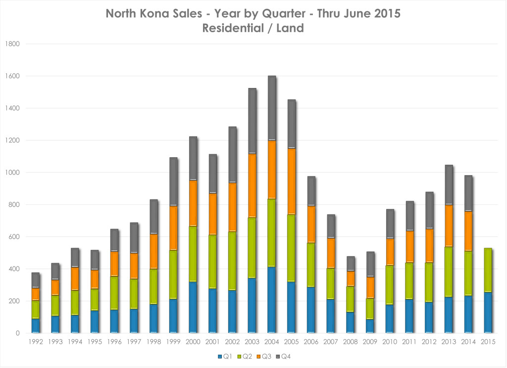 NK Y to date by Q July 2015