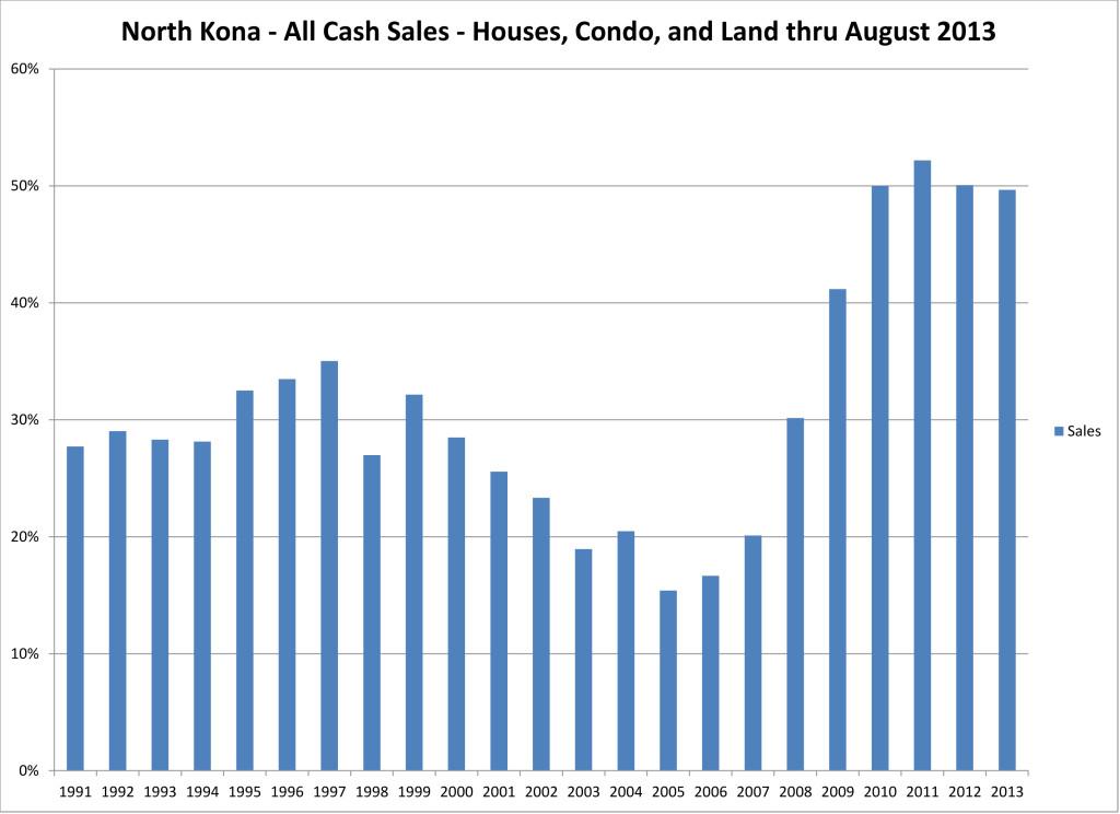 NK cash sales