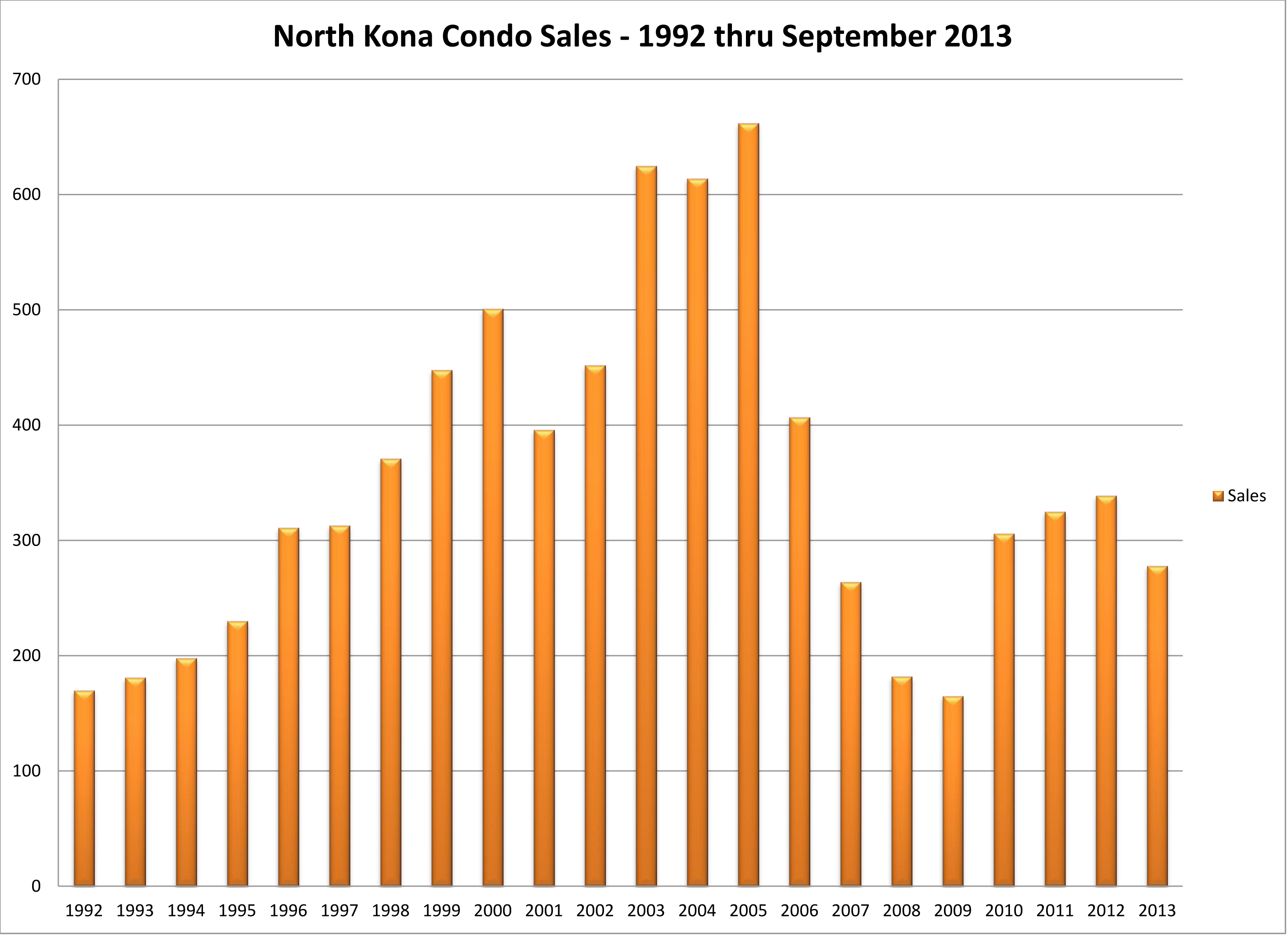 NK condo Sales 92 thru 0913 by Y