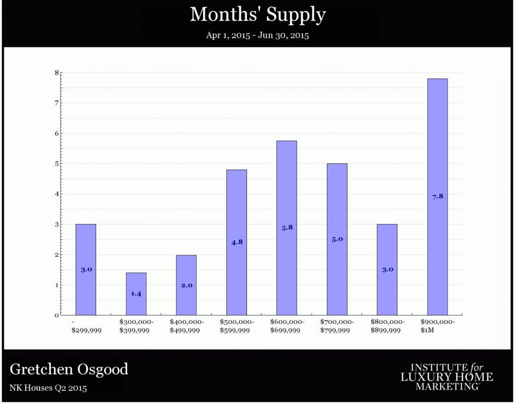 NK houses Q2 2015-3 Kona Detailed RE stats July 2015