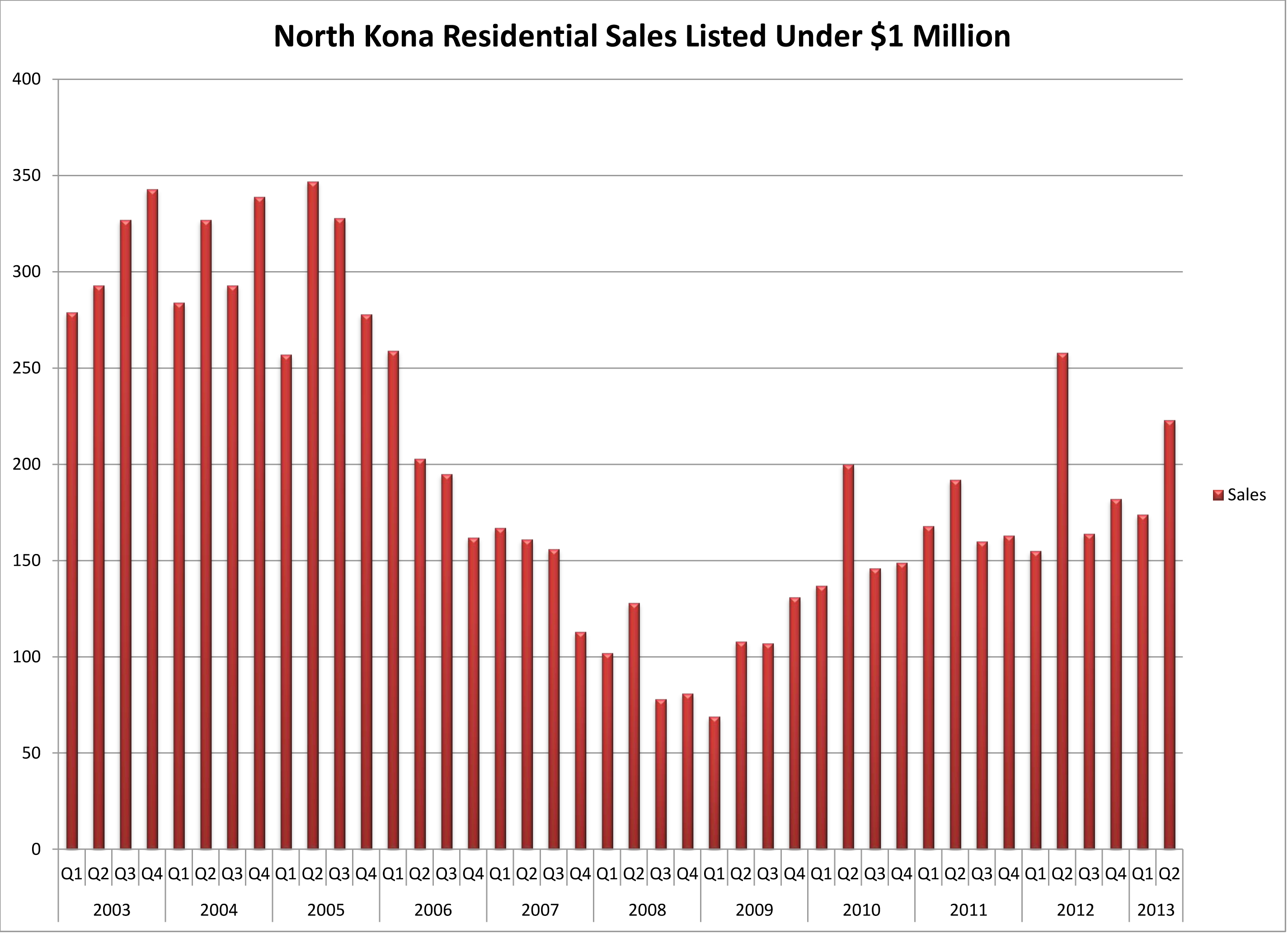 NK res U $1 M 2003 thru Q2 2013