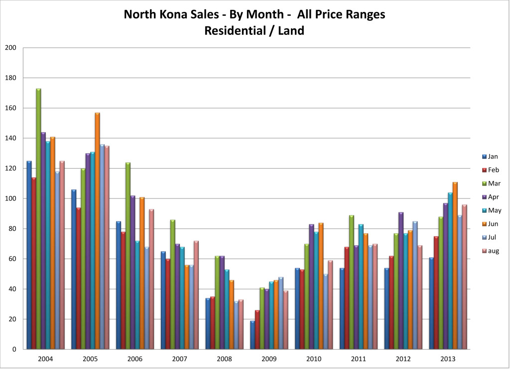 NK sales 04 to 13 by month