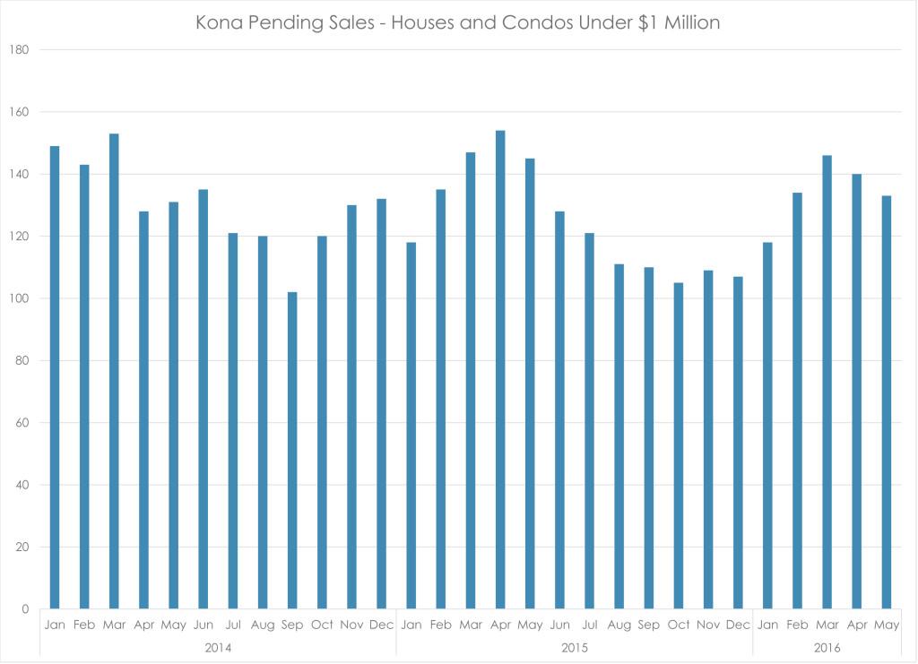 NK under $1M pending