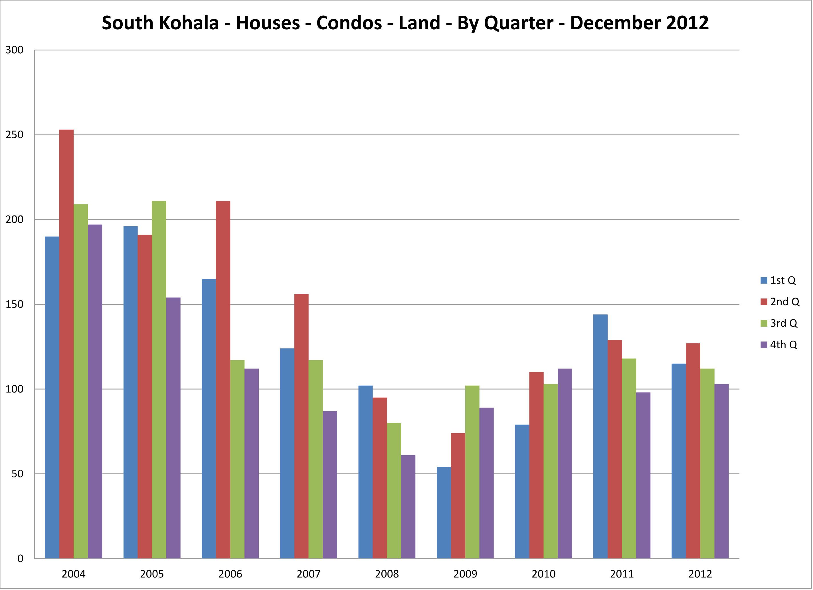 SK-2004-thru-2012-by-quarter