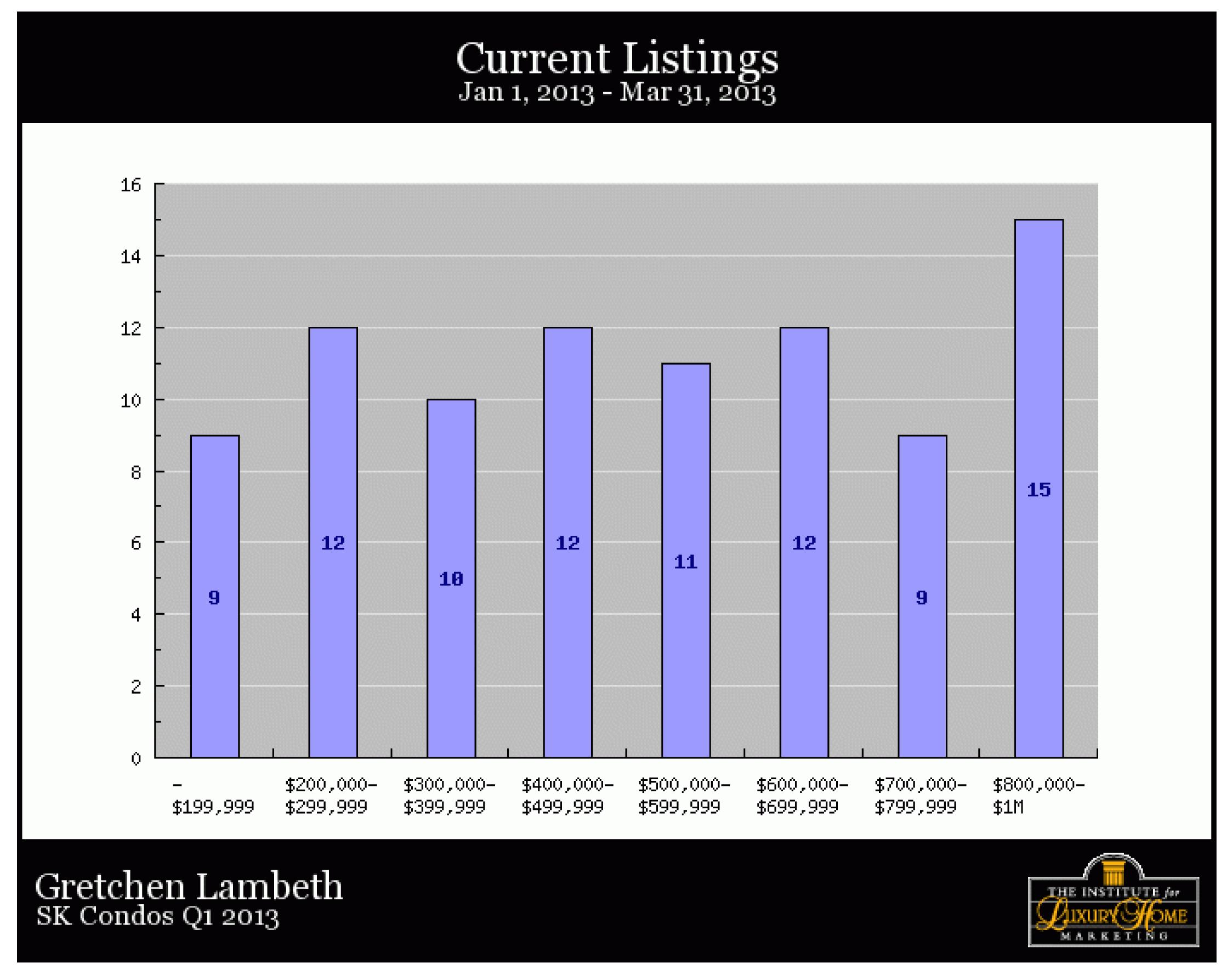 https://www.luxuryhomemarketing.com/portal/Graph_Print.html?ite