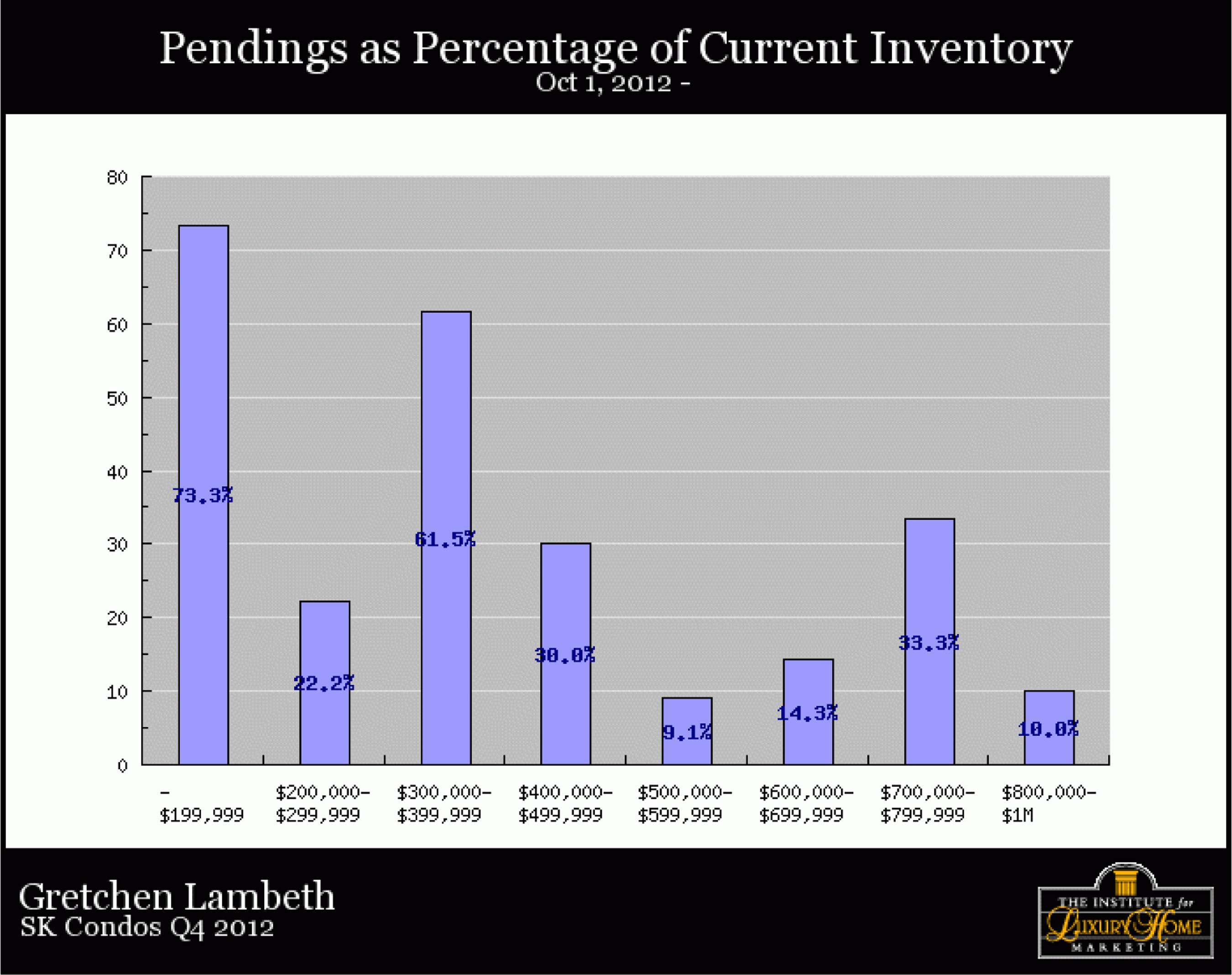 SK-Condos-Q4-2012-pendingspercentofcurrentinventory