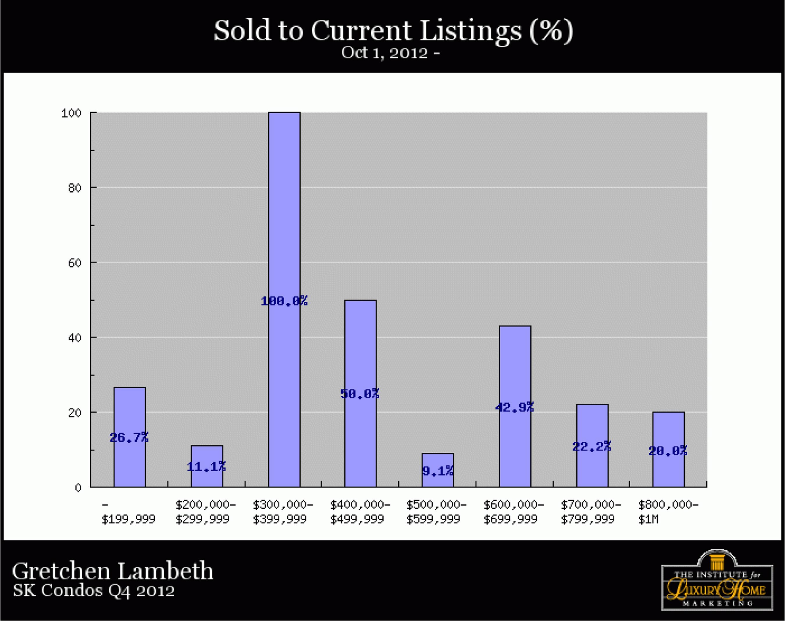 SK-Condos-Q4-2012-soldtocurretlistpercentage
