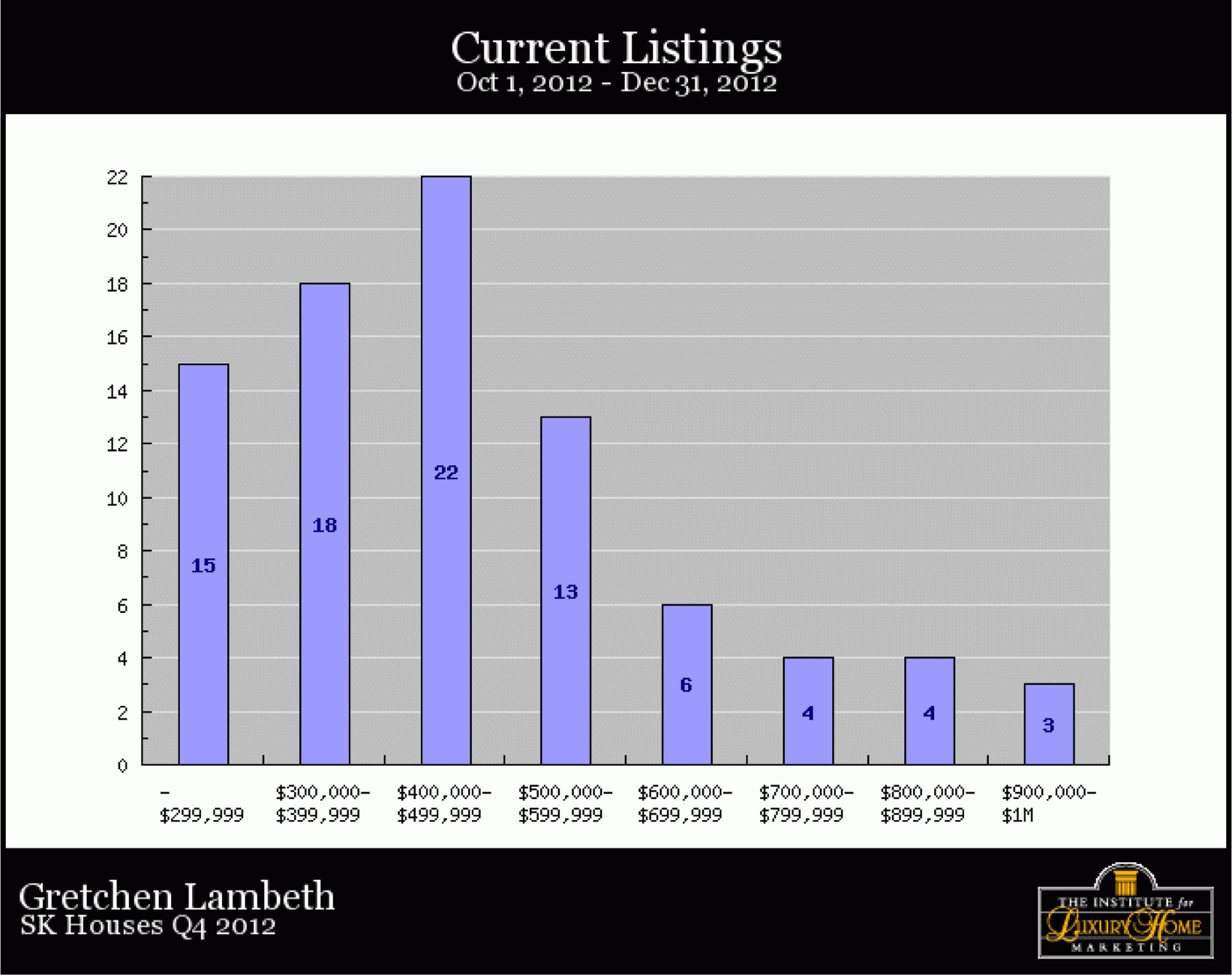 SK-Homes-Q4-2012-currentlistings